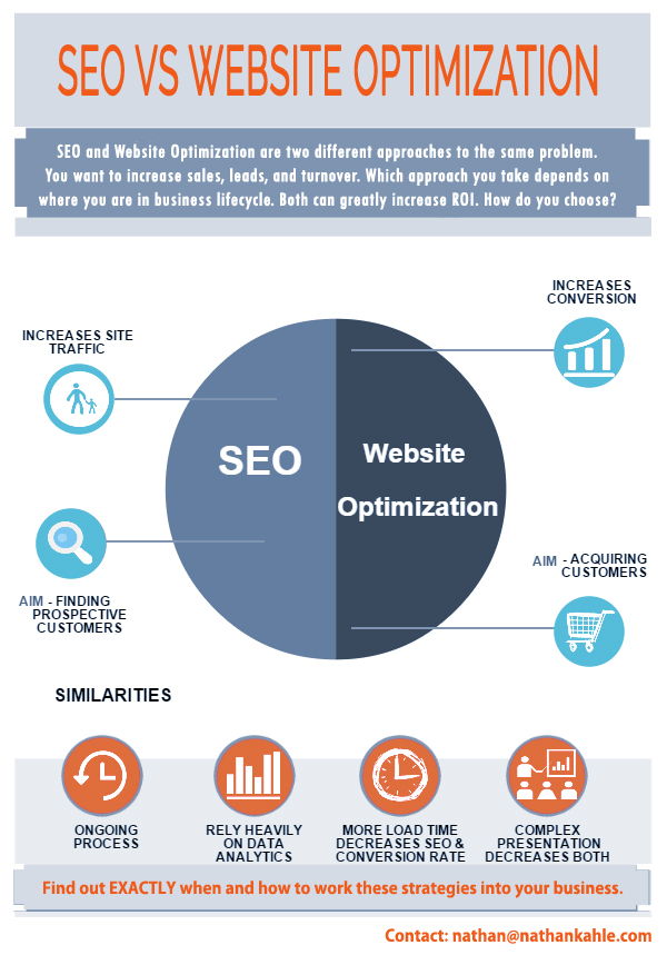 SEO vs CRO: Website optimization